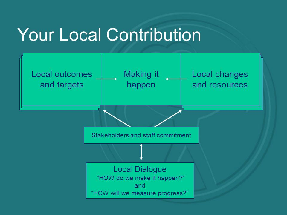 Your Local Contribution Making it happen Local outcomes and targets Local changes and resources Stakeholders and staff commitment Local Dialogue HOW do we make it happen and HOW will we measure progress