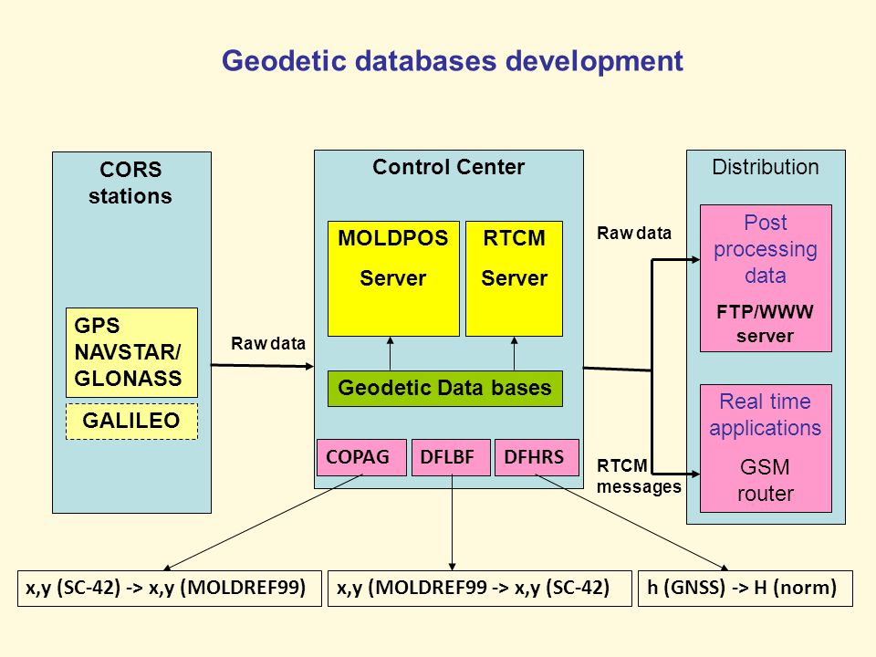 CORS stations Geodetic databases development Control Center GPS NAVSTAR/ GLONASS GALILEO MOLDPOS Server RTCM Server Distribution Post processing data FTP/WWW server Real time applications GSM router Raw data RTCM messages Geodetic Data bases COPAGDFLBFDFHRS x,y (SC-42) -> x,y (MOLDREF99)x,y (MOLDREF99 -> x,y (SC-42)h (GNSS) -> H (norm)