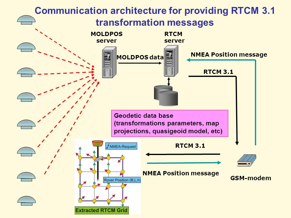 Communication architecture for providing RTCM 3.1 transformation messages MOLDPOS server RTCM server GSM-modem MOLDPOS data RTCM 3.1 NMEA Position message RTCM 3.1 Geodetic data base (transformations parameters, map projections, quasigeoid model, etc)