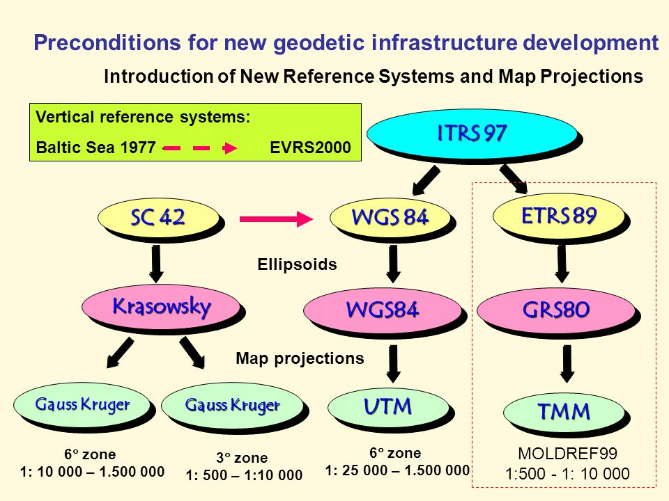 Preconditions for new geodetic infrastructure development Introduction of New Reference Systems and Map Projections ETRS 89 ITRS 97 WGS 84 GRS80GRS80 SC 42 KrasowskyKrasowsky WGS84WGS84 Ellipsoids Map projections UTMUTM TMMTMM Gauss Kruger MOLDREF99 1:500 - 1: 10 000 6  zone 1: 25 000 – 1.500 000 6  zone 1: 10 000 – 1.500 000 3  zone 1: 500 – 1:10 000 Vertical reference systems: Baltic Sea 1977 - EVRS2000
