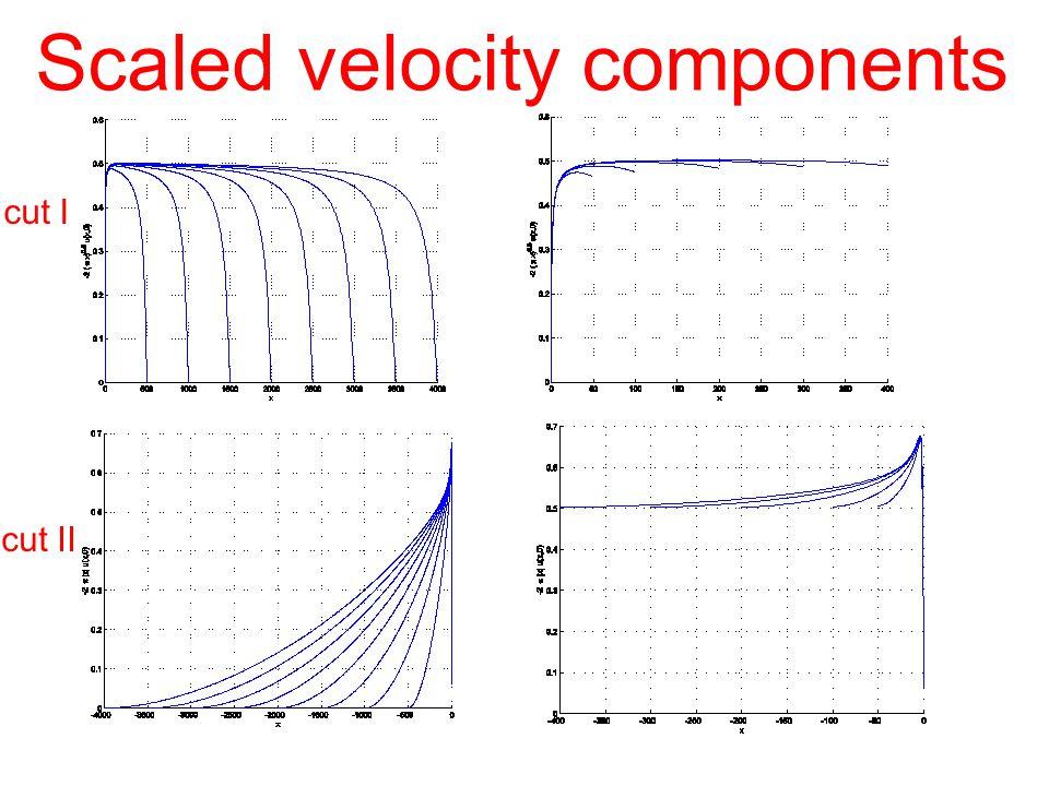 cut I cut II Scaled velocity components