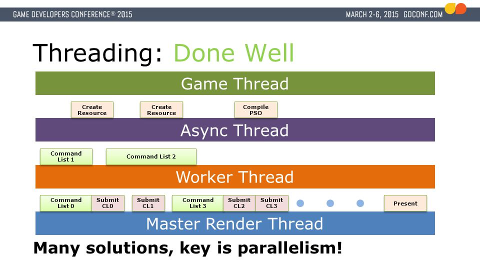 Async Thread Worker Thread Threading: Done Well Master Render Thread Command List 0 Command List 1 Submit CL0 Submit CL0 Submit CL1 Submit CL1 Create Resource Present Game Thread Many solutions, key is parallelism.