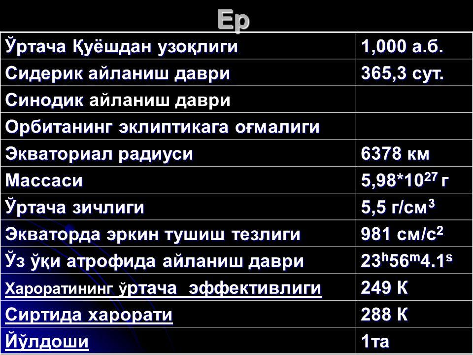 Ер Ўртача Қуёшдан узоқлиги 1,000 а.б. Сидерик айланиш даври 365,3 сут.