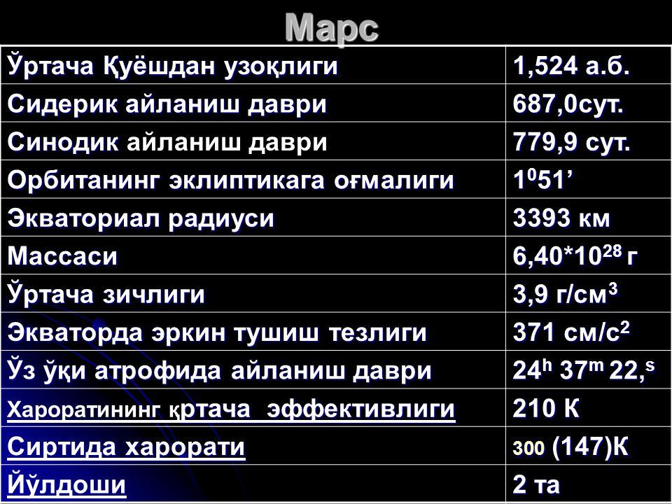Марс Ўртача Қуёшдан узоқлиги 1,524 а.б. Сидерик айланиш даври 687,0сут. Синодик Синодик айланиш даври 779,9 сут. Орбитанинг эклиптикага оғмалиги 1 0 5