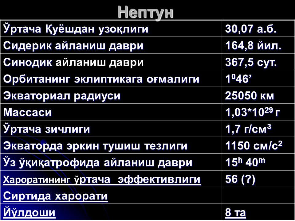 Нептун Ўртача Қуёшдан узоқлиги 30,07 а.б. Сидерик айланиш даври 164,8 йил. Синодик Синодик айланиш даври 367,5 сут. Орбитанинг эклиптикага оғмалиги 1