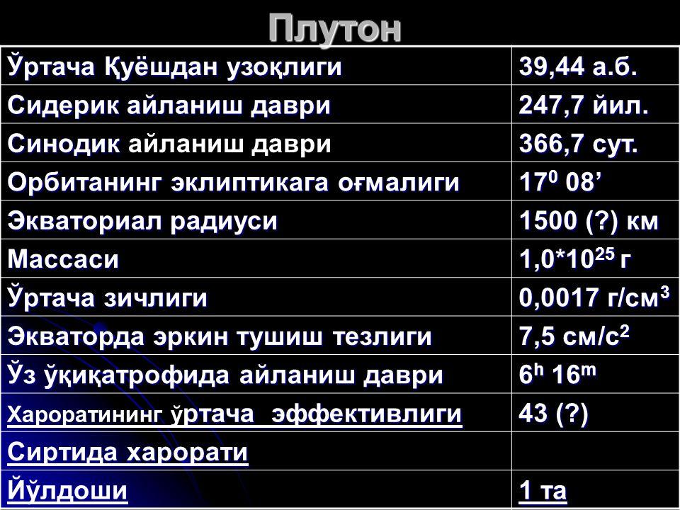 Плутон Ўртача Қуёшдан узоқлиги 39,44 а.б. Сидерик айланиш даври 247,7 йил. Синодик Синодик айланиш даври 366,7 сут. Орбитанинг эклиптикага оғмалиги 17
