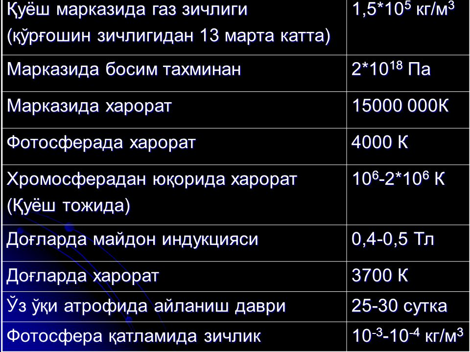 Қуёш марказида газ зичлиги (қўрғошин зичлигидан 13 марта катта) 1,5*10 5 кг/м 3 Марказида босим тахминан 2*10 18 Па Марказида харорат 15000 000К Фотос