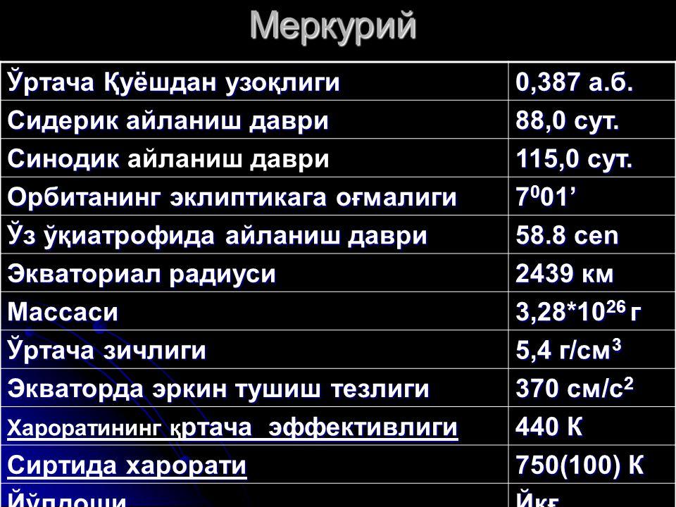 Меркурий Ўртача Қуёшдан узоқлиги 0,387 а.б. Сидерик айланиш даври 88,0 сут. Синодик Синодик айланиш даври 115,0 сут. Орбитанинг эклиптикага оғмалиги 7
