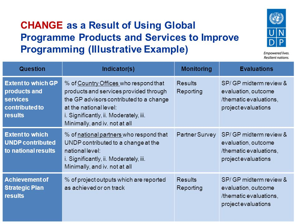 CHANGE as a Result of Using Global Programme Products and Services to Improve Programming (Illustrative Example) QuestionIndicator(s)MonitoringEvaluations Extent to which GP products and services contributed to results % of Country Offices who respond that products and services provided through the GP advisors contributed to a change at the national level: i.