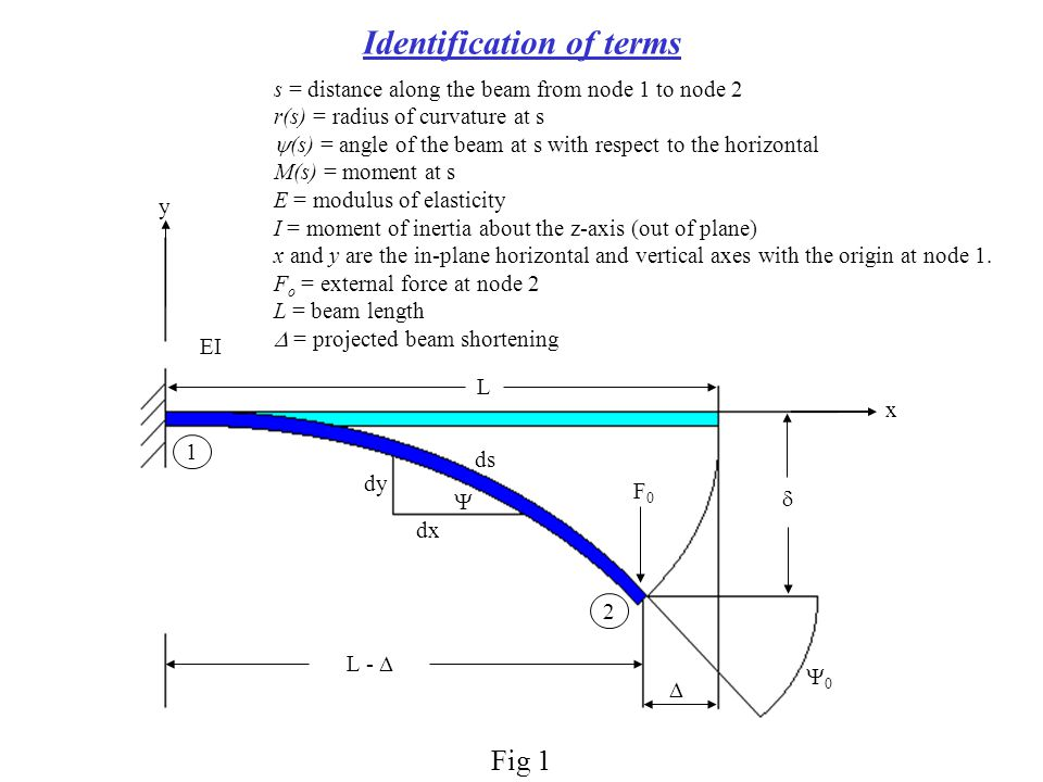 Identification of terms L -  dy dx L x y    FF 2 1 ds EI  s = distance along the beam from node 1 to node 2 r(s) = radius of curvature at s  (s) = angle of the beam at s with respect to the horizontal M(s) = moment at s E = modulus of elasticity I = moment of inertia about the z-axis (out of plane) x and y are the in-plane horizontal and vertical axes with the origin at node 1.