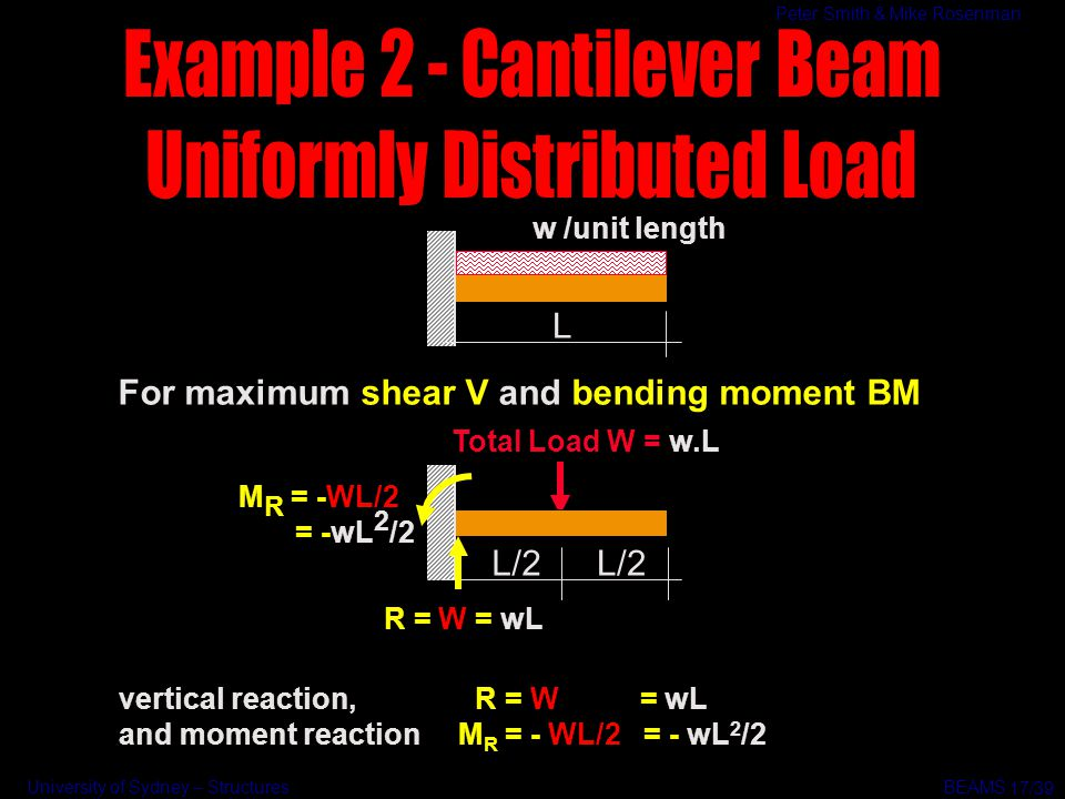 University of Sydney – Structures BEAMS Peter Smith & Mike Rosenman For maximum shear V and bending moment BM L w /unit length vertical reaction, R =