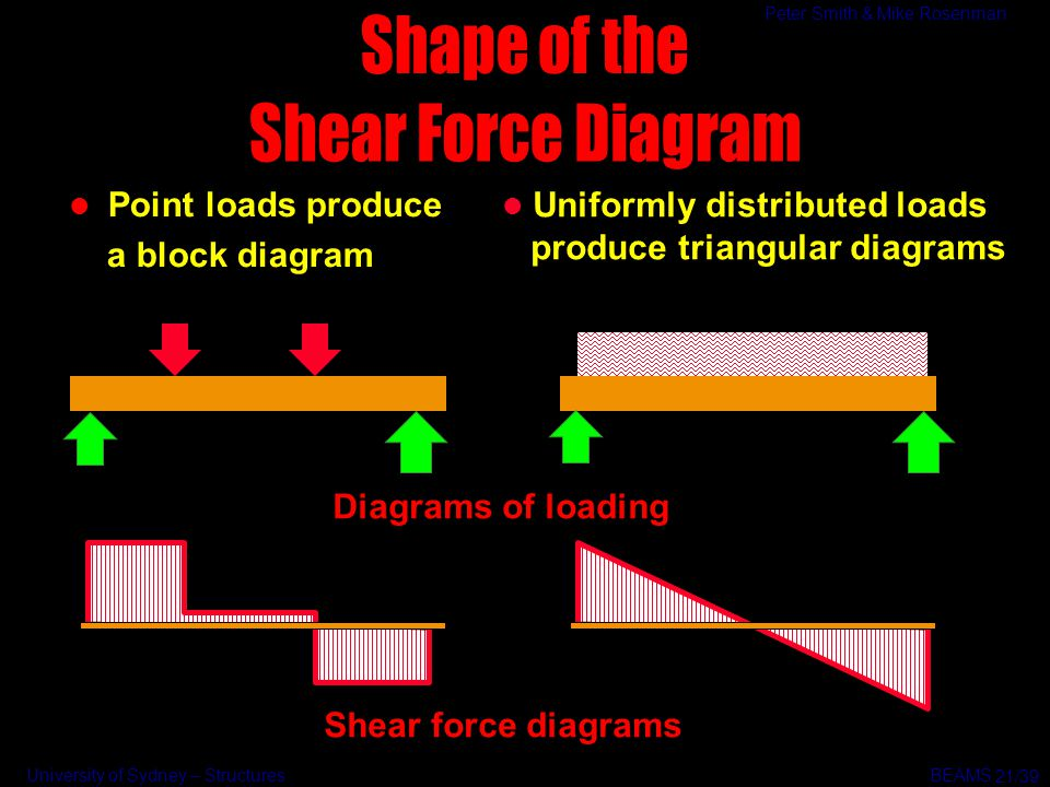 University of Sydney – Structures BEAMS Peter Smith & Mike Rosenman l Point loads produce a block diagram Shear force diagrams Diagrams of loading l U