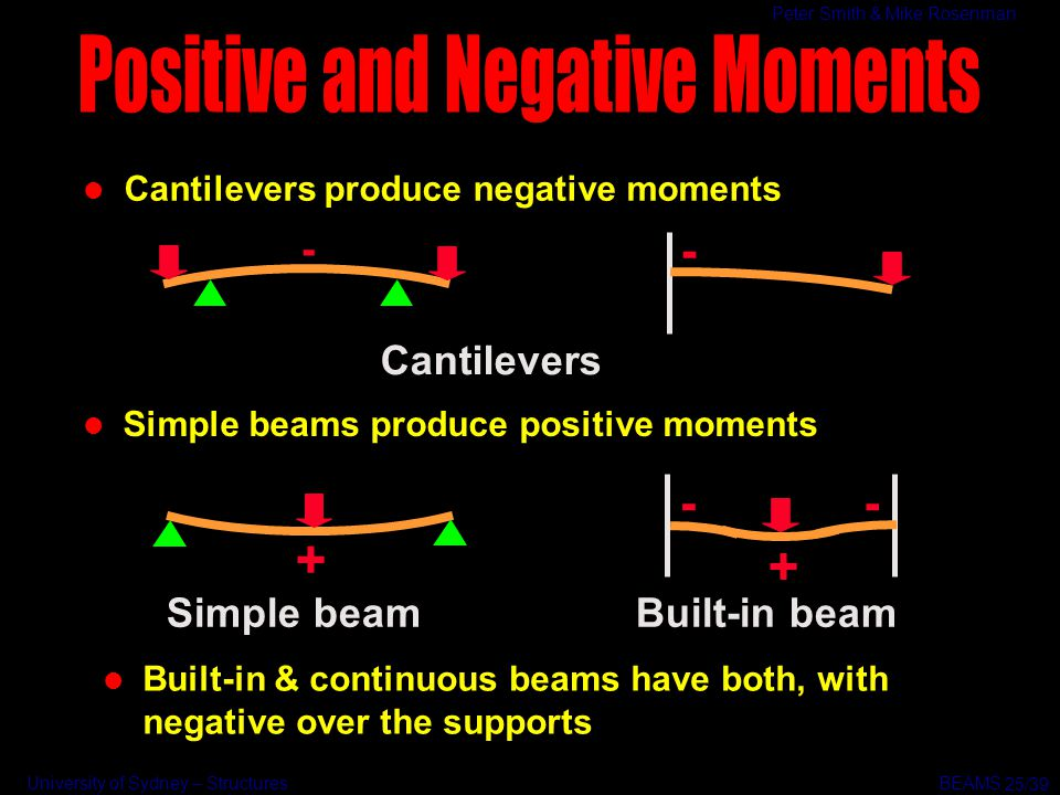 University of Sydney – Structures BEAMS Peter Smith & Mike Rosenman Simple beam + l Simple beams produce positive moments l Built-in & continuous beam