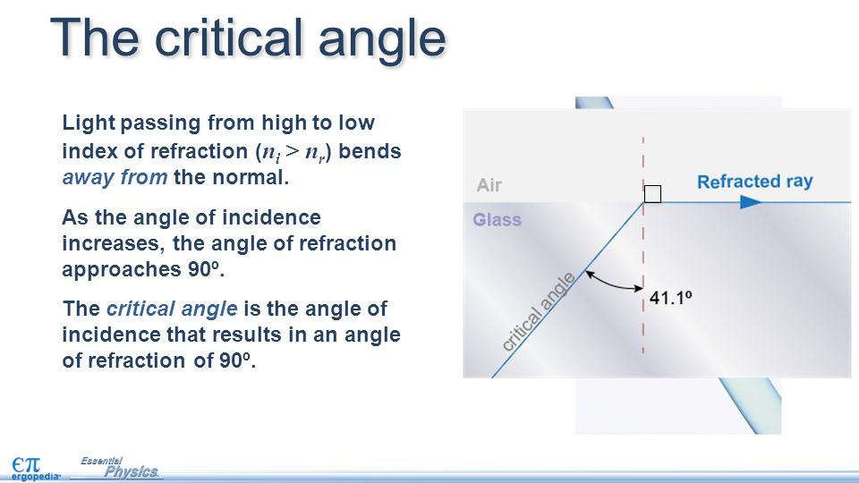 The critical angle Light passing from high to low index of refraction ( n i > n r ) bends away from the normal. As the angle of incidence increases, t