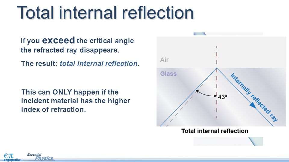 Total internal reflection This can ONLY happen if the incident material has the higher index of refraction. If you exceed the critical angle the refra