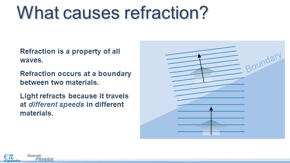 Refraction is a property of all waves. Refraction occurs at a boundary between two materials. Light refracts because it travels at different speeds in