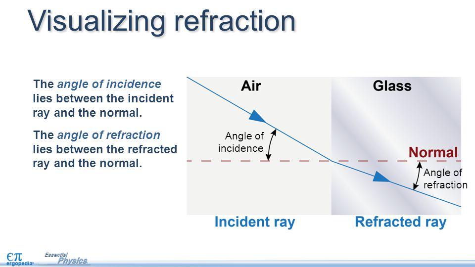 Angle of incidence Angle of refraction Visualizing refraction The angle of incidence lies between the incident ray and the normal. The angle of refrac