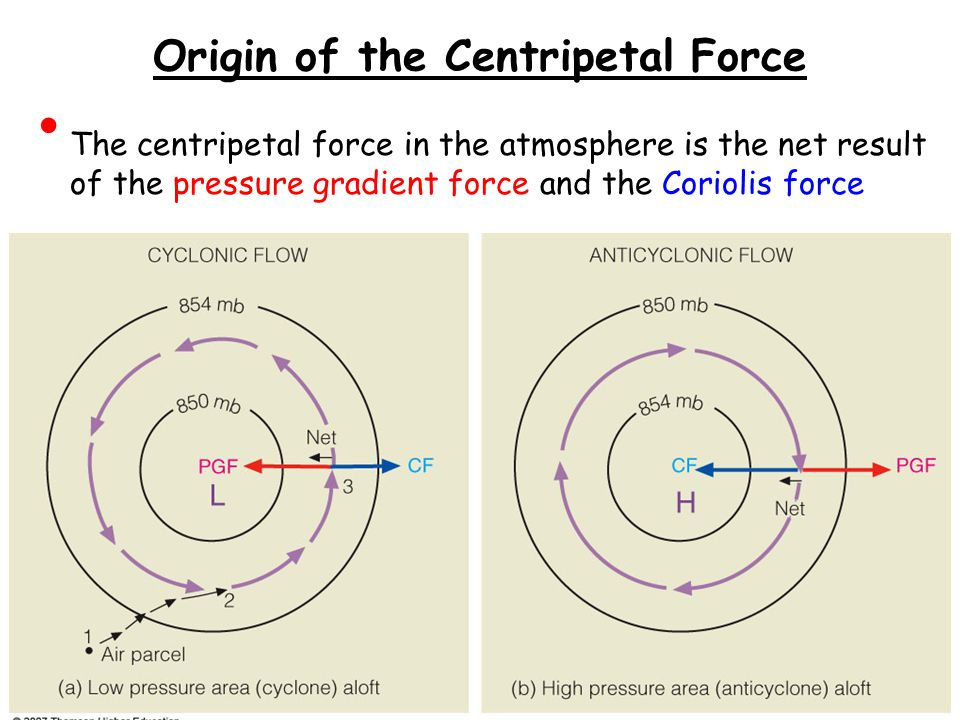 Origin of the Centripetal Force The centripetal force in the atmosphere is the net result of the pressure gradient force and the Coriolis force