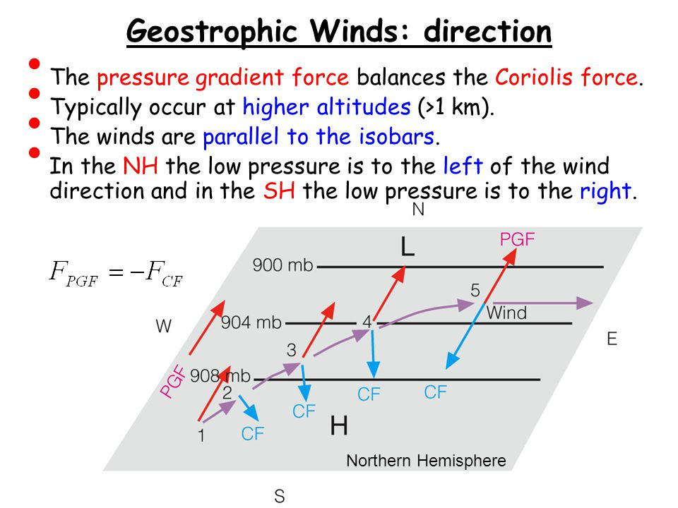 Geostrophic Winds: direction The pressure gradient force balances the Coriolis force.