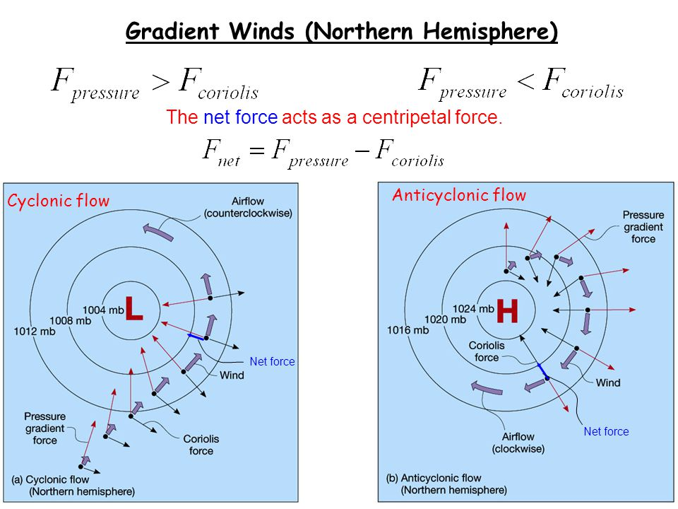 Gradient Winds (Northern Hemisphere) The net force acts as a centripetal force. Net force Cyclonic flow Anticyclonic flow