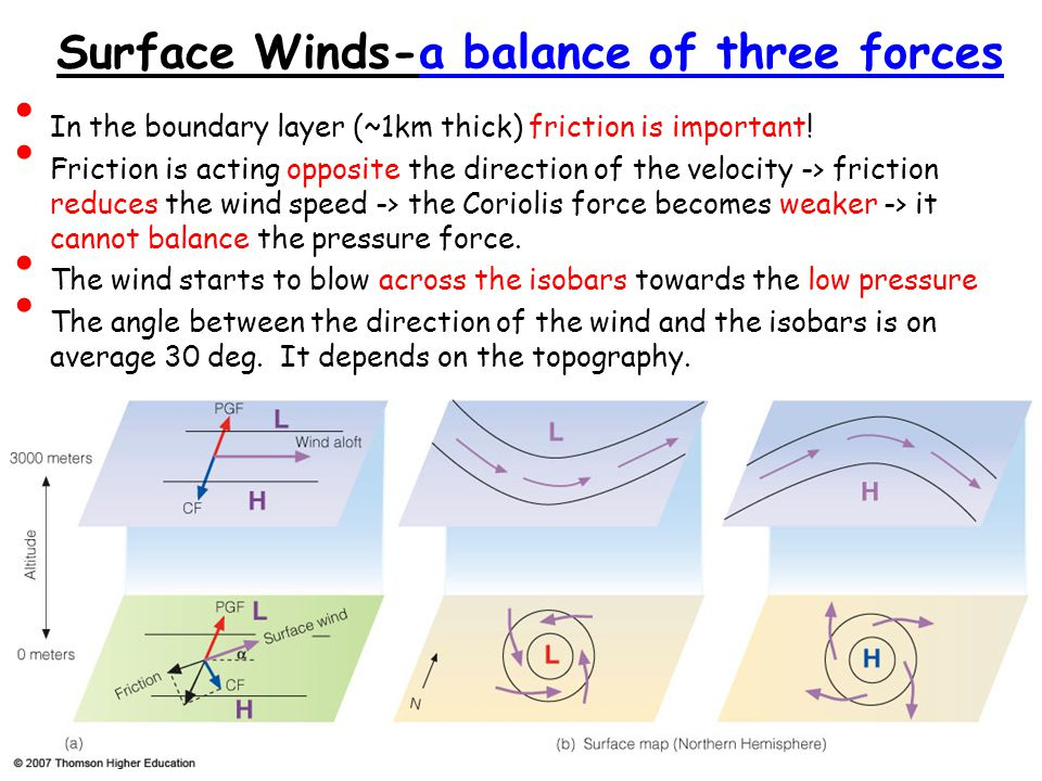 Surface Winds-a balance of three forces In the boundary layer (~1km thick) friction is important.