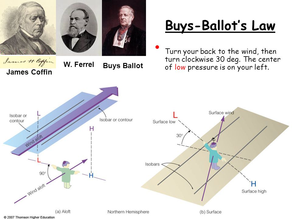 Buys-Ballot's Law Turn your back to the wind, then turn clockwise 30 deg. The center of low pressure is on your left. Buys Ballot James Coffin W. Ferr