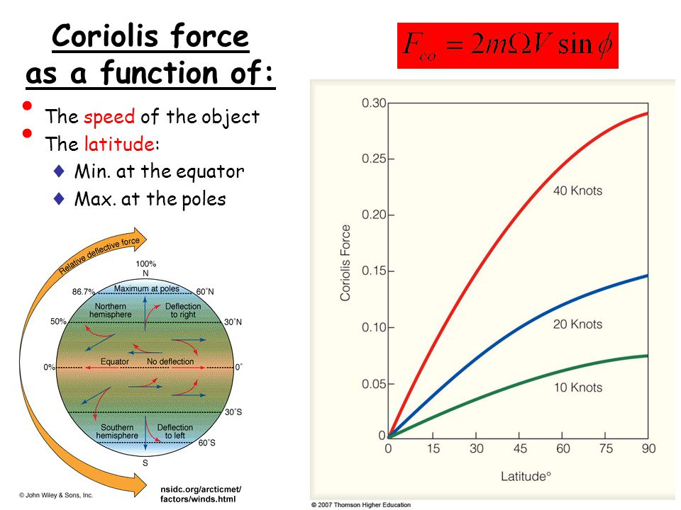 The speed of the object The latitude: ♦ Min. at the equator ♦ Max. at the poles Coriolis force as a function of: