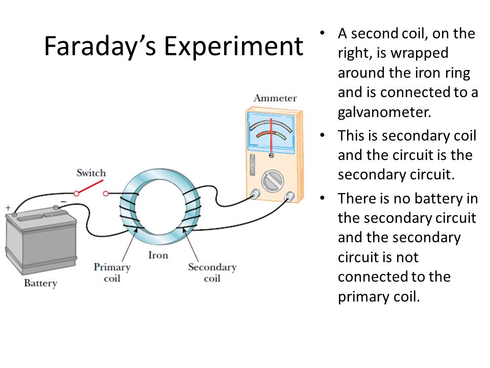Faraday's Experiment A second coil, on the right, is wrapped around the iron ring and is connected to a galvanometer. This is secondary coil and the c