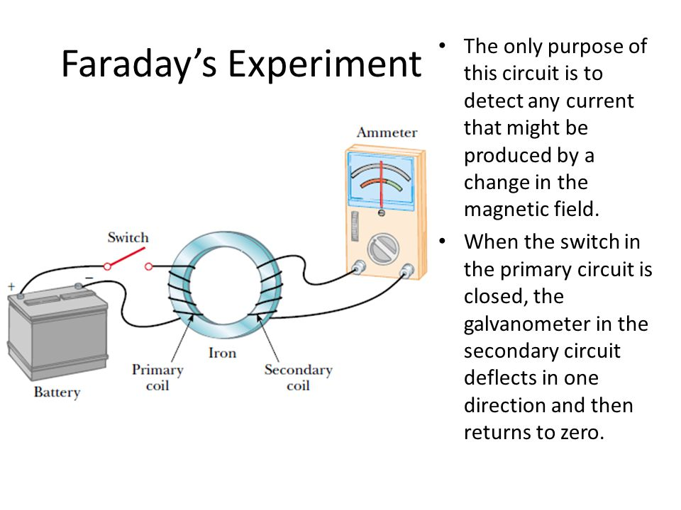 Faraday's Experiment The only purpose of this circuit is to detect any current that might be produced by a change in the magnetic field. When the swit