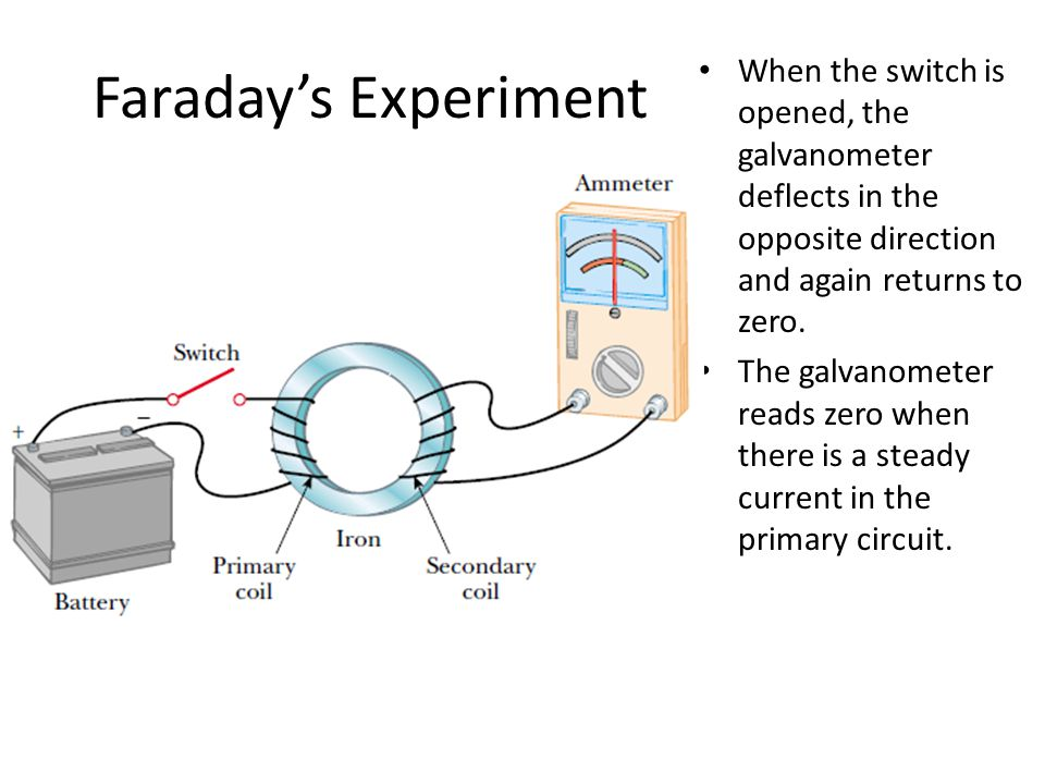 Faraday's Experiment When the switch is opened, the galvanometer deflects in the opposite direction and again returns to zero. The galvanometer reads