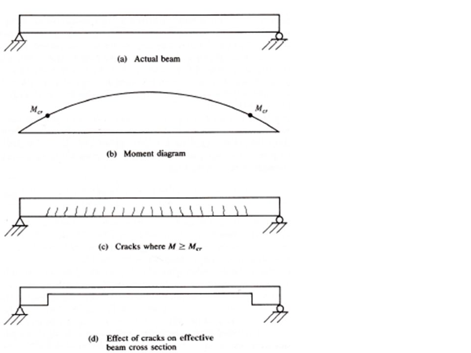 Reinforced Concrete Sections - Example The compute the moment of inertia for a cracked doubly reinforced beam.
