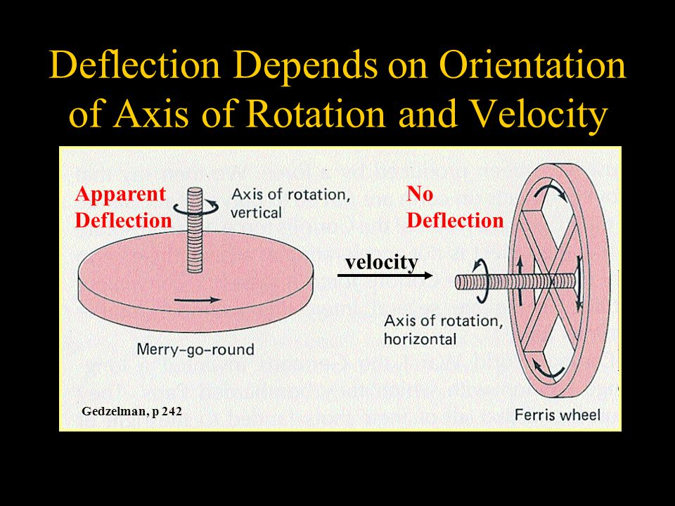 Deflection Depends on Orientation of Axis of Rotation and Velocity Gedzelman, p 242 velocity Apparent Deflection No Deflection