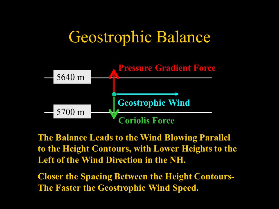 Geostrophic Balance Pressure Gradient Force Coriolis Force Geostrophic Wind 5640 m 5700 m The Balance Leads to the Wind Blowing Parallel to the Height Contours, with Lower Heights to the Left of the Wind Direction in the NH.