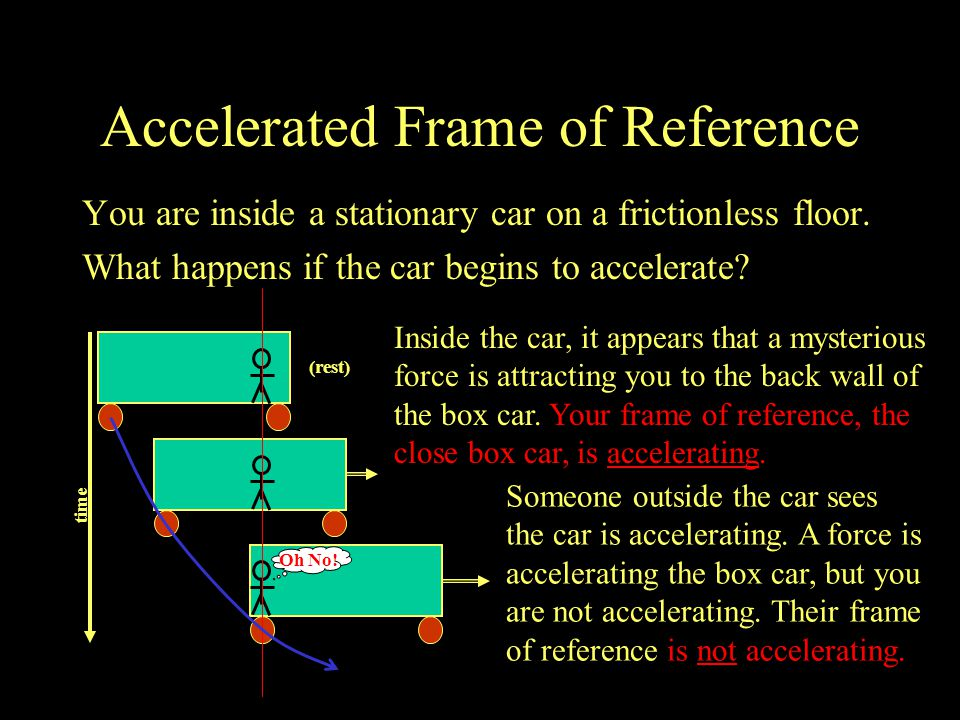 Accelerated Frame of Reference You are inside a stationary car on a frictionless floor.