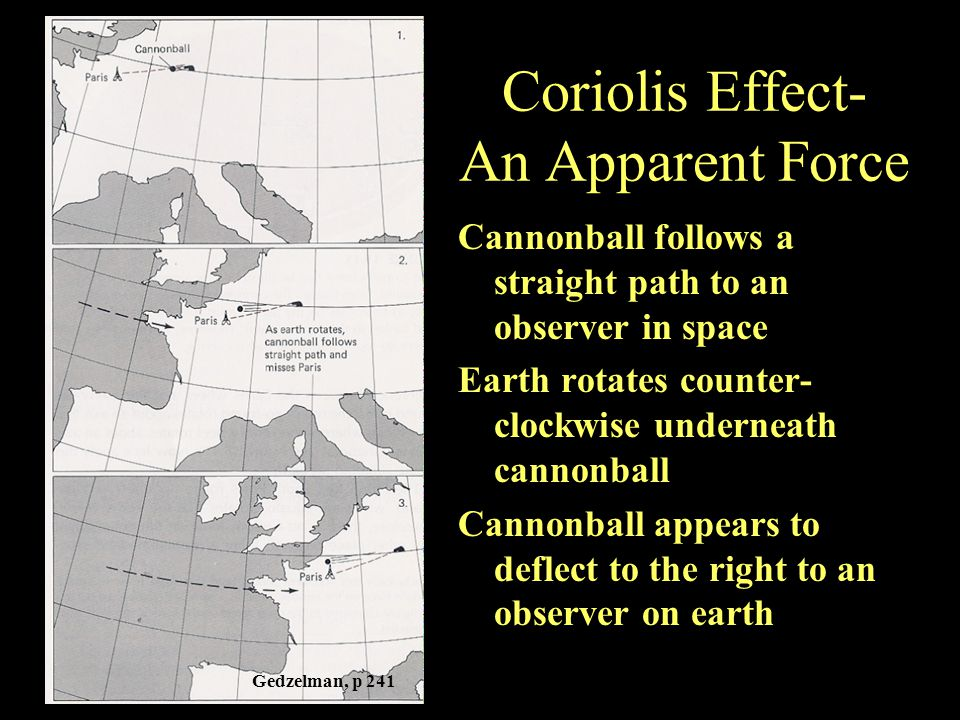 Coriolis Effect- An Apparent Force Cannonball follows a straight path to an observer in space Earth rotates counter- clockwise underneath cannonball Cannonball appears to deflect to the right to an observer on earth Gedzelman, p 241
