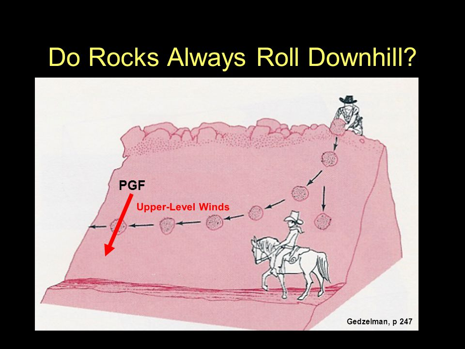 Do Rocks Always Roll Downhill? Gedzelman, p 247 Upper-Level Winds PGF