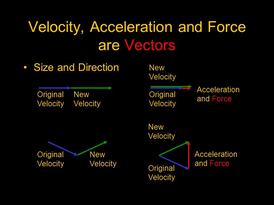 Velocity, Acceleration and Force are Vectors Size and Direction Original Velocity New Velocity Original Velocity New Velocity Acceleration and Force Original Velocity New Velocity Original Velocity New Velocity Acceleration and Force