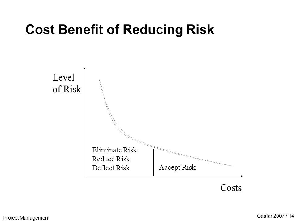 Project Management Gaafar 2007 / 14 Cost Benefit of Reducing Risk Costs Level of Risk Eliminate Risk Reduce Risk Deflect Risk Accept Risk