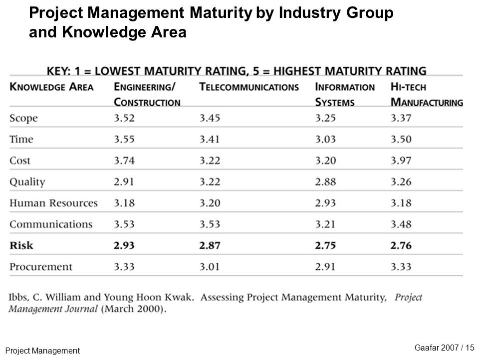 Project Management Gaafar 2007 / 15 Project Management Maturity by Industry Group and Knowledge Area