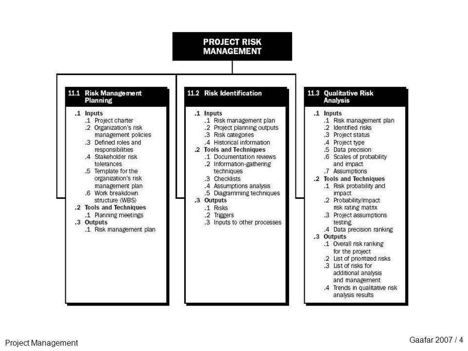 Project Management Gaafar 2007 / 4