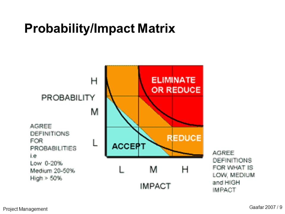 Project Management Gaafar 2007 / 9 Probability/Impact Matrix