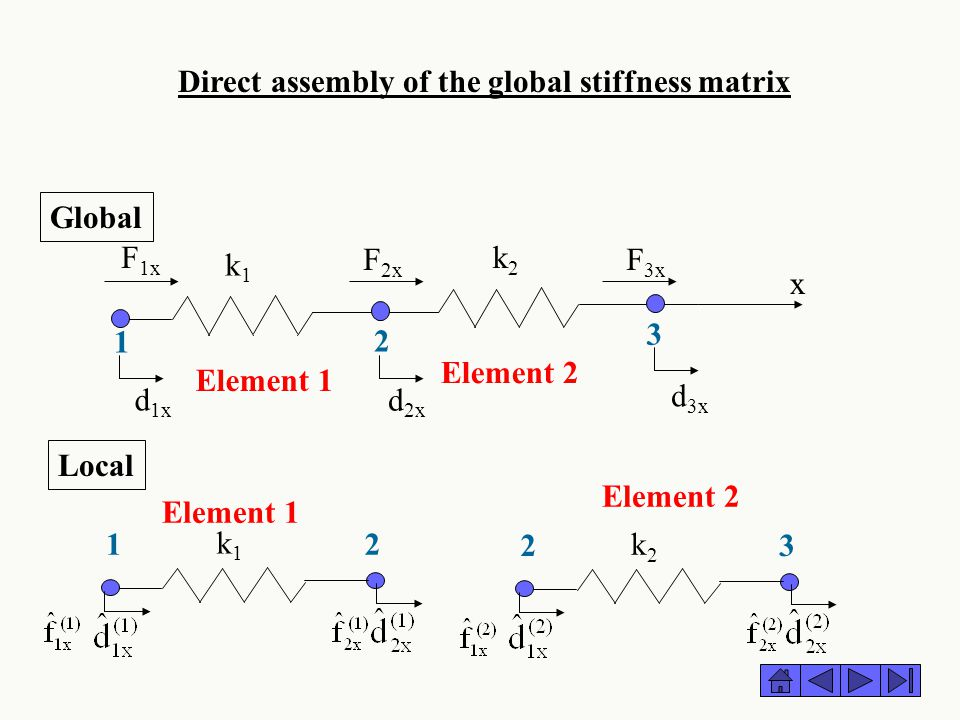 Direct assembly of the global stiffness matrix k1k1 k2k2 F 1x F 2x F 3x x 1 2 3 Element 1 Element 2 d 1x d 2x d 3x Global Element 1 k1k1 12 Element 2