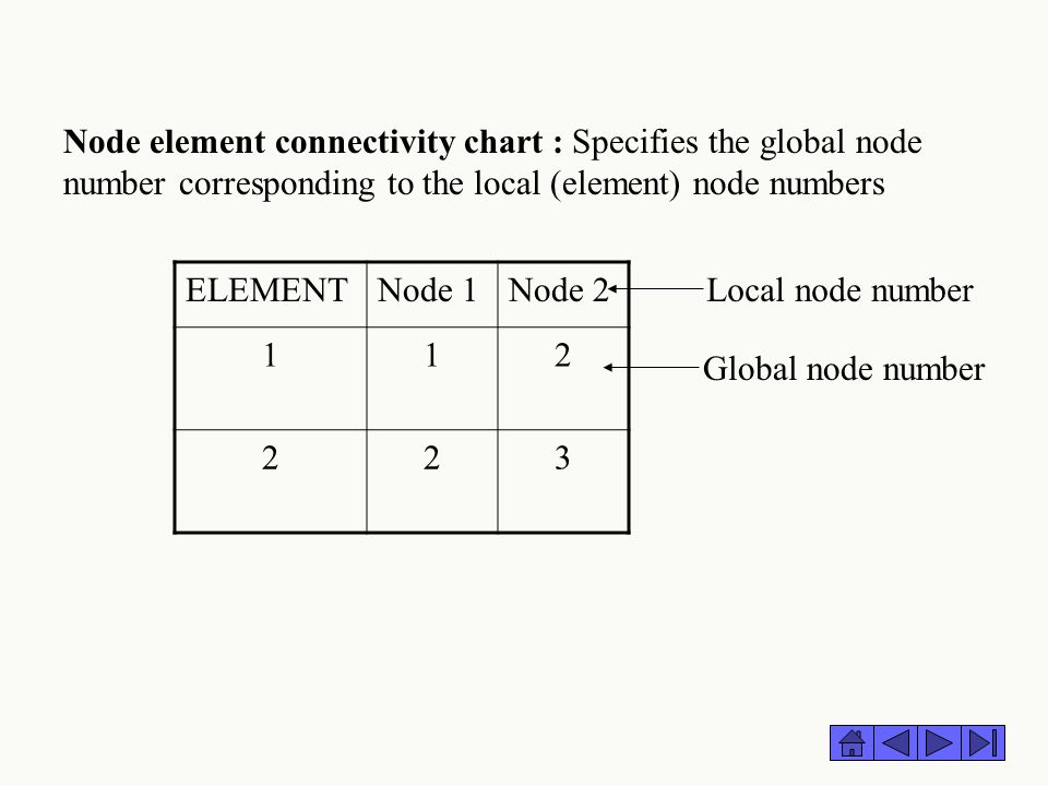 Node element connectivity chart : Specifies the global node number corresponding to the local (element) node numbers ELEMENTNode 1Node 2 112 223 Globa