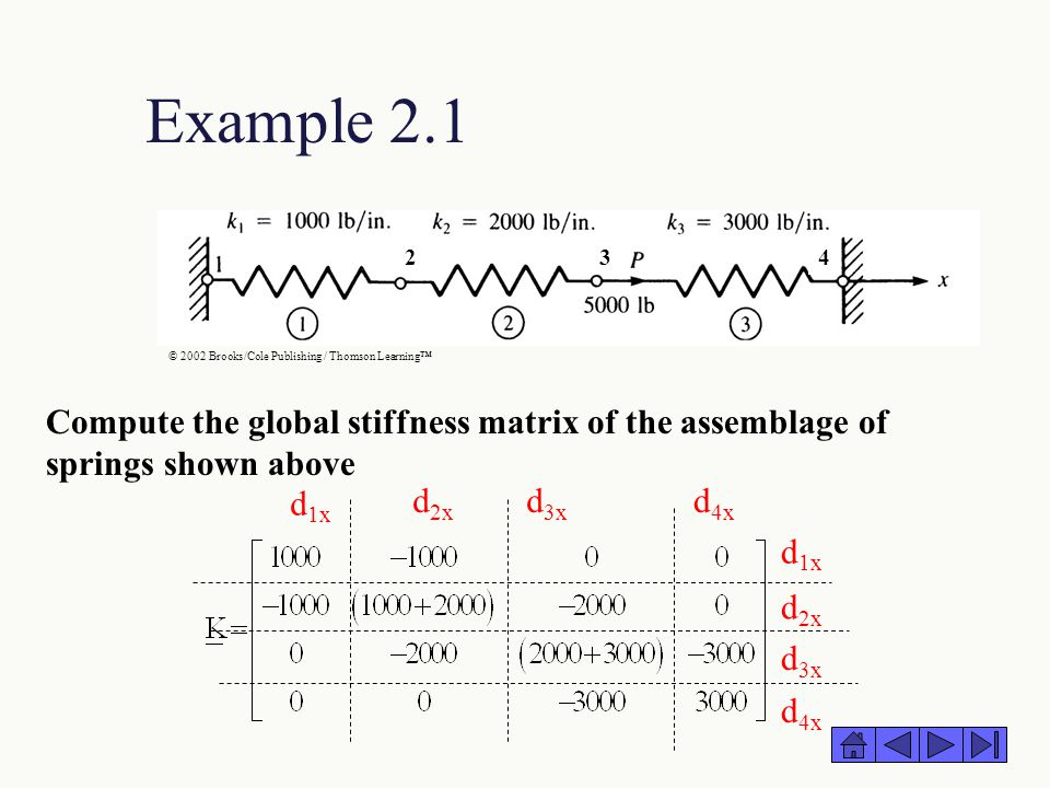 Example 2.1 Compute the global stiffness matrix of the assemblage of springs shown above d 3x d 2x d 1x d 4x d 2x d 3x d 1x d 4x © 2002 Brooks/Cole Pu