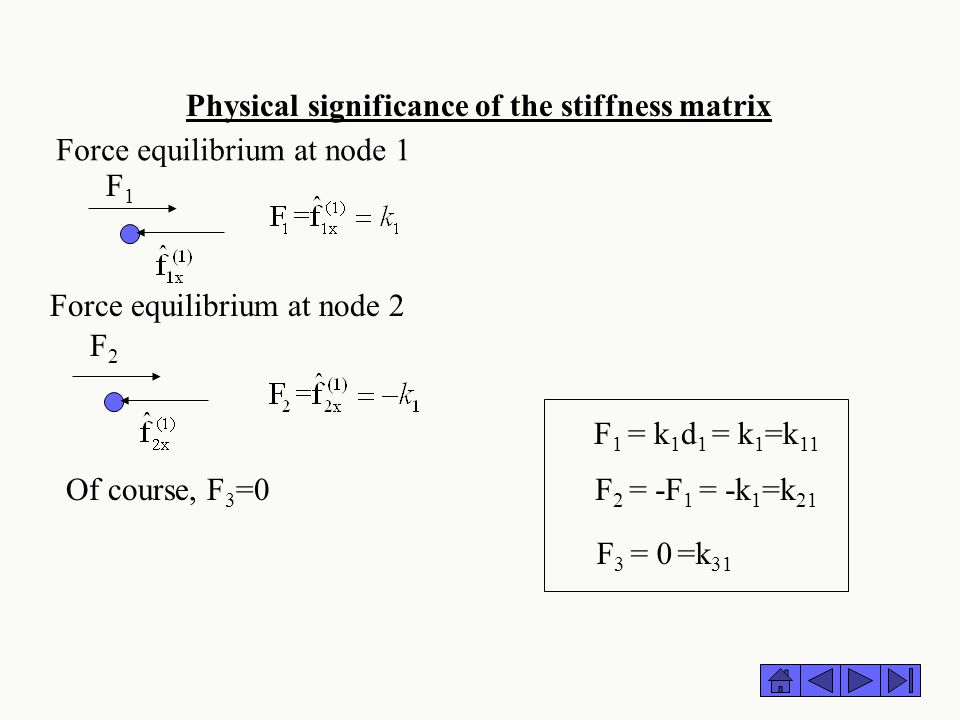 Physical significance of the stiffness matrix F1F1 F 1 = k 1 d 1 = k 1 =k 11 F 2 = -F 1 = -k 1 =k 21 F 3 = 0 =k 31 Force equilibrium at node 1 Force e