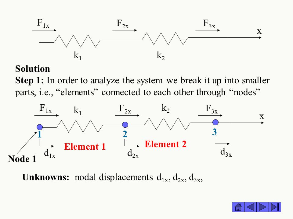 "Solution Step 1: In order to analyze the system we break it up into smaller parts, i.e., ""elements"" connected to each other through ""nodes"" k1k1 k2k2"