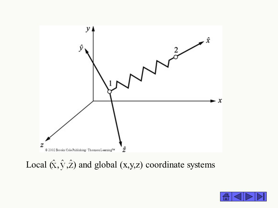 © 2002 Brooks/Cole Publishing / Thomson Learning™ Local (,, ) and global (x,y,z) coordinate systems