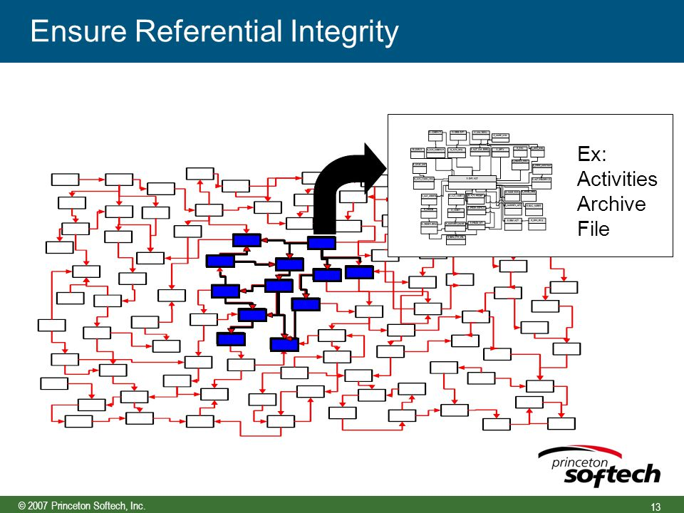 © 2007 Princeton Softech, Inc. 13 Ensure Referential Integrity Ex: Activities Archive File