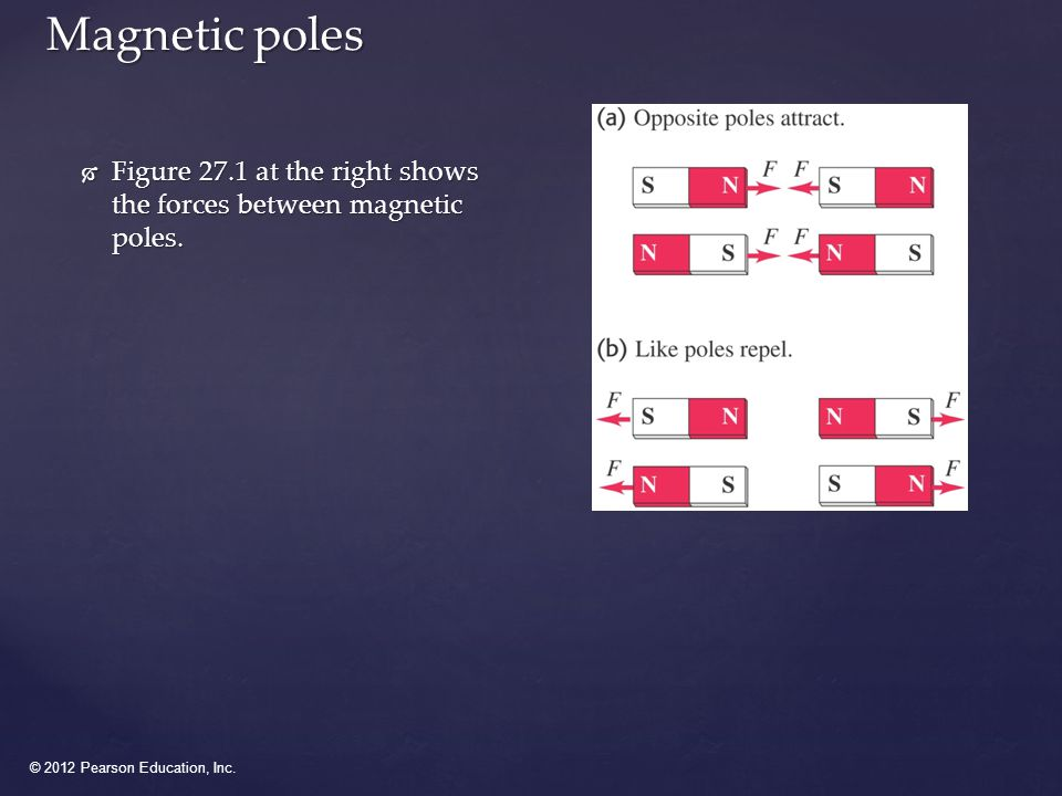 © 2012 Pearson Education, Inc. Magnetic poles  Figure 27.1 at the right shows the forces between magnetic poles.