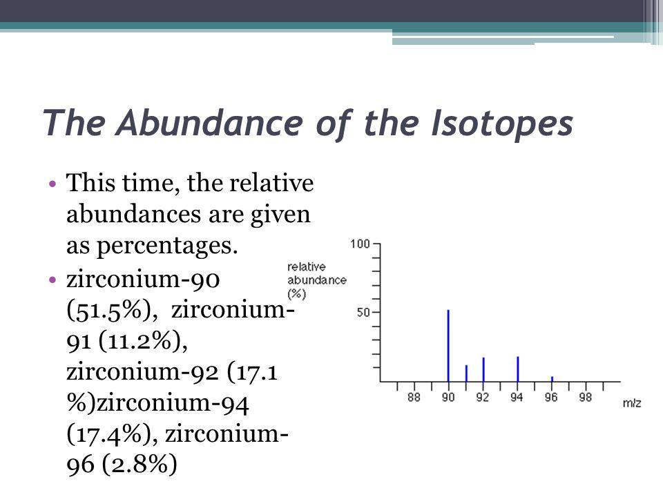 The Abundance of the Isotopes This time, the relative abundances are given as percentages. zirconium-90 (51.5%), zirconium- 91 (11.2%), zirconium-92 (